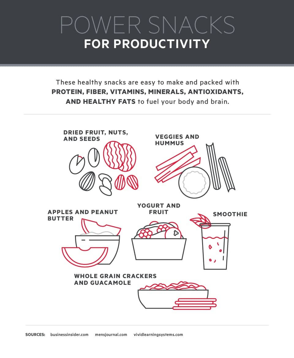 Power Snacks for Productivity