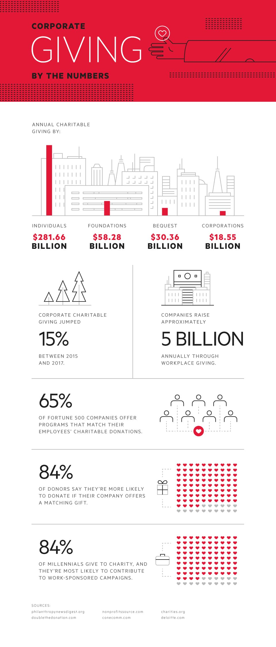 Corporate Giving By The Numbers