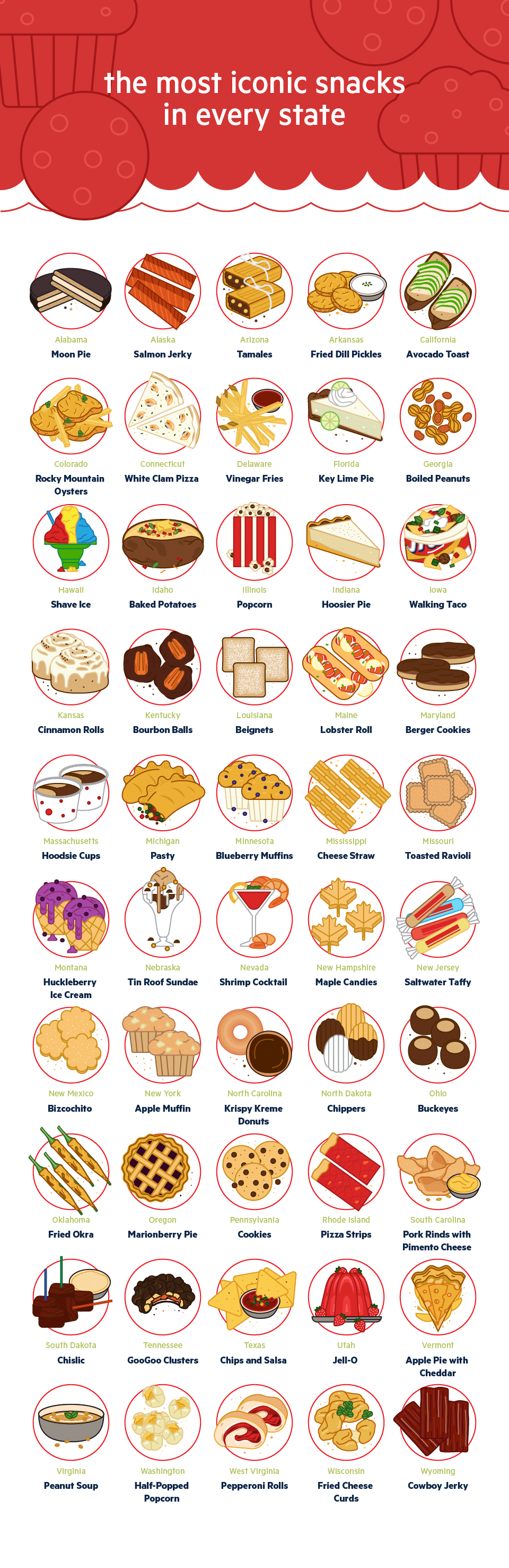 The Most Iconic Snacks In Every State
